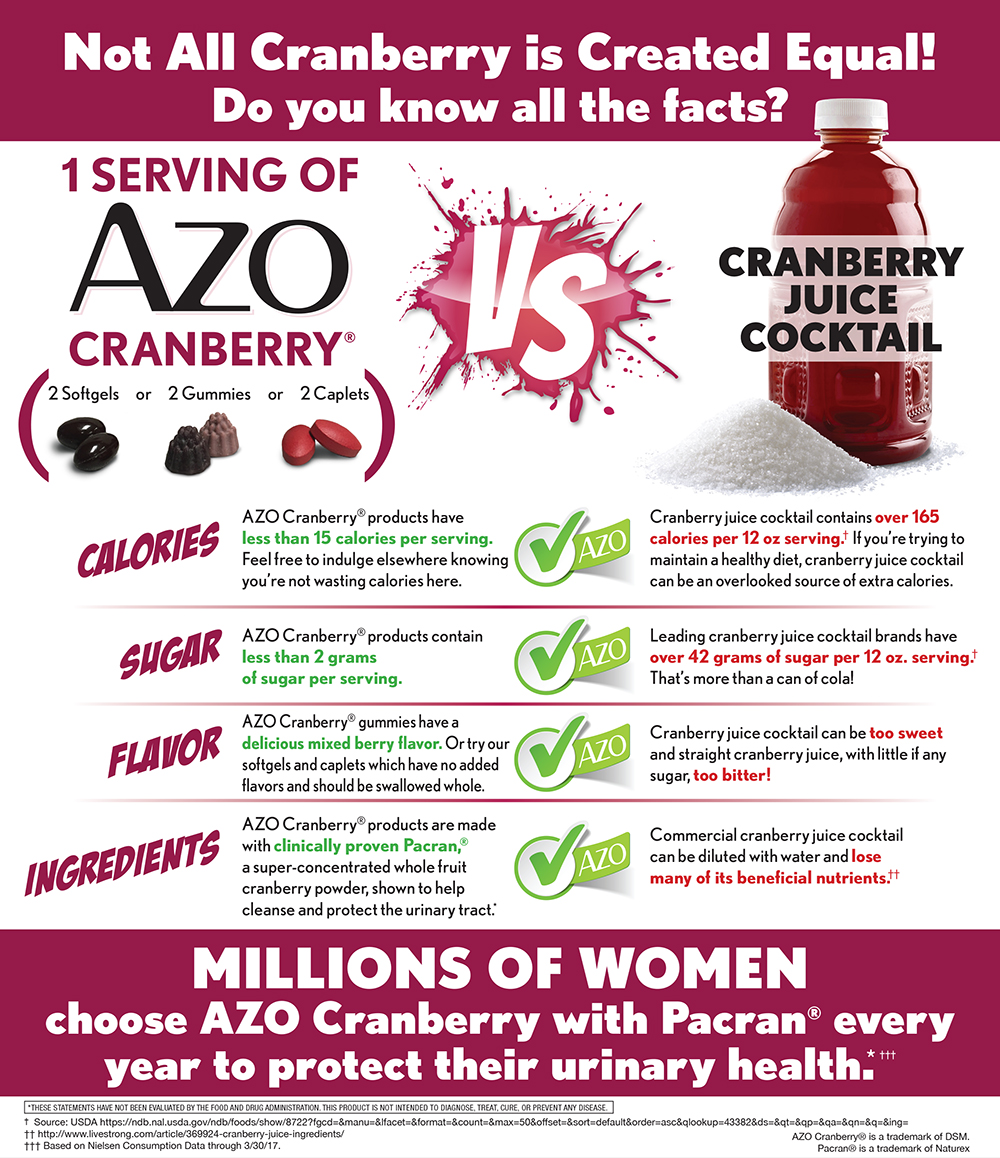 Our AZO Cranberry® Caplets Supports Your Urinary Health*