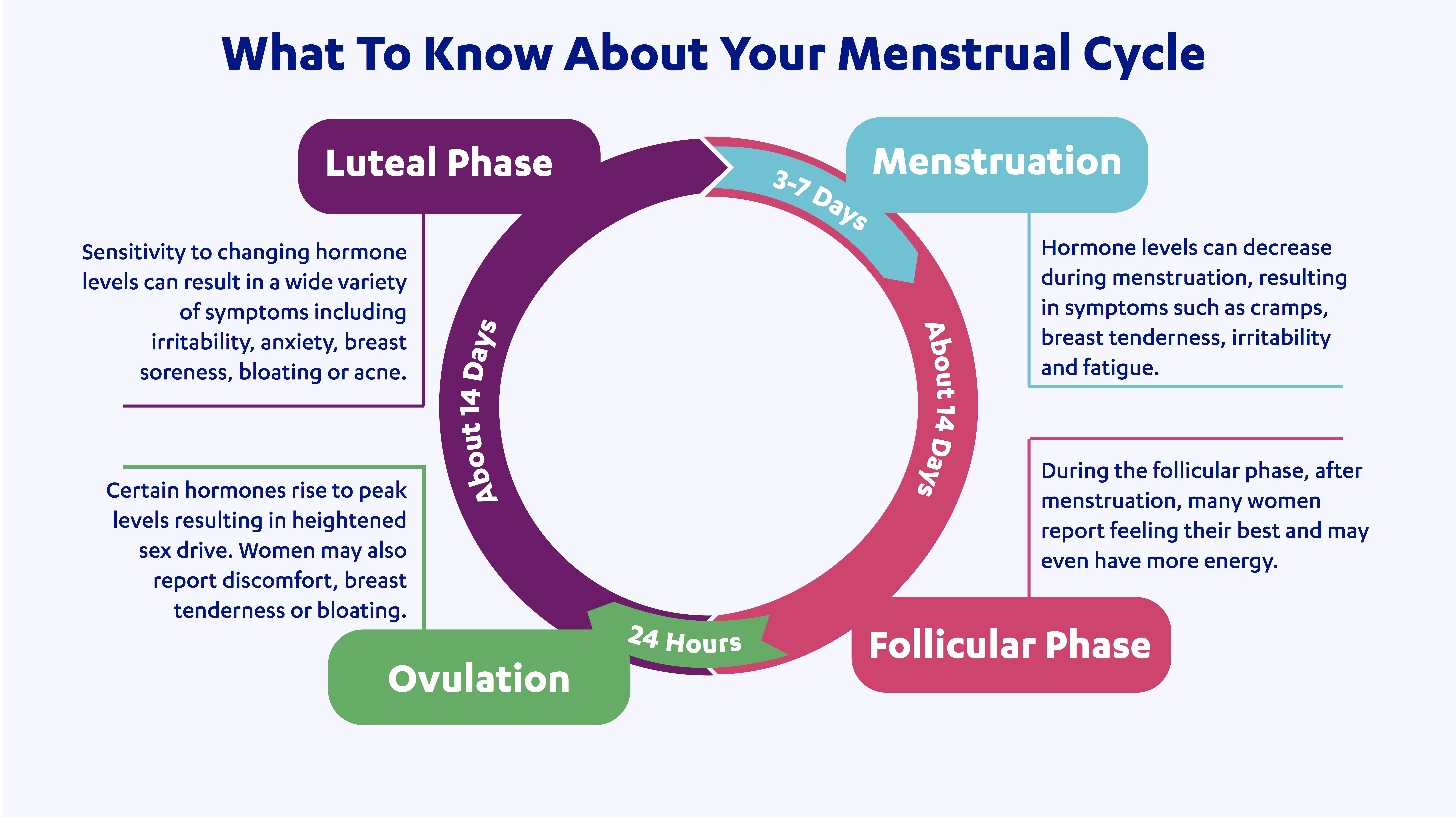 hormonal-health-menstrual-cycle